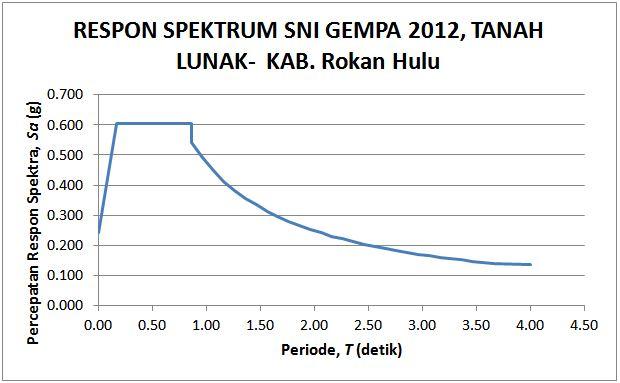respon spektrum gempa