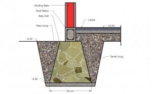 struktur bawah